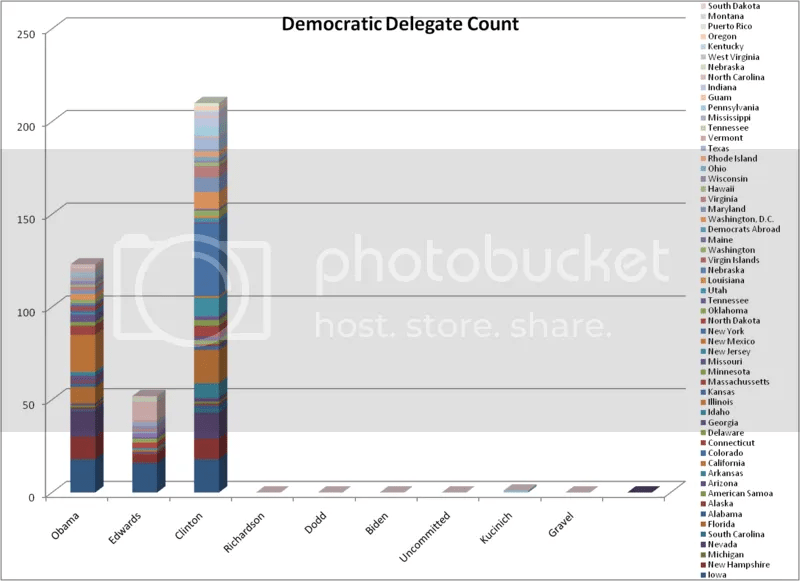 Democratic Delegate Count as of  1-20-08