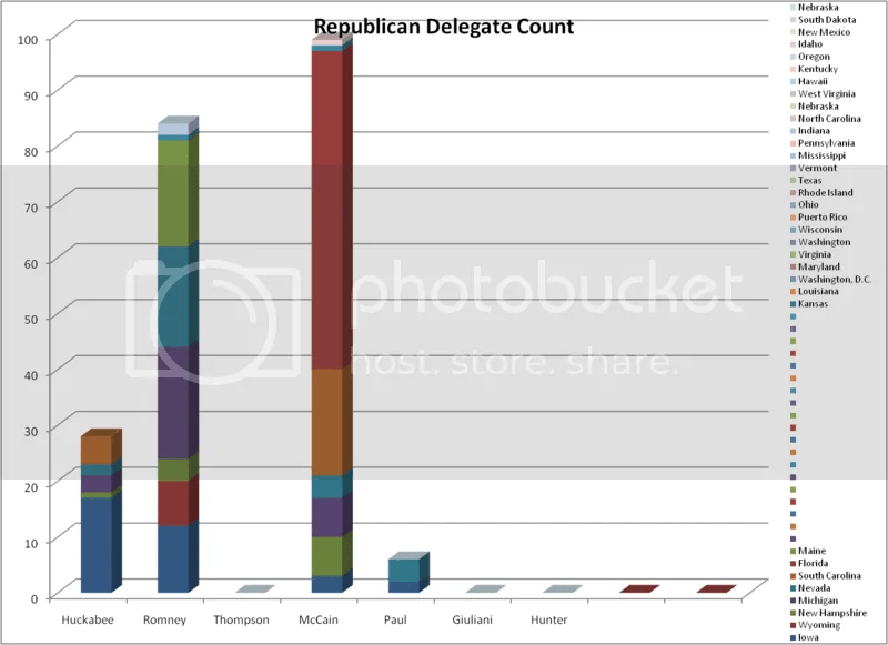 Republican Delegate Count after Maine