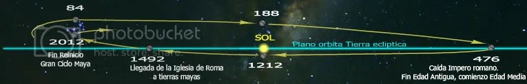 ciclo Pleyades Venus