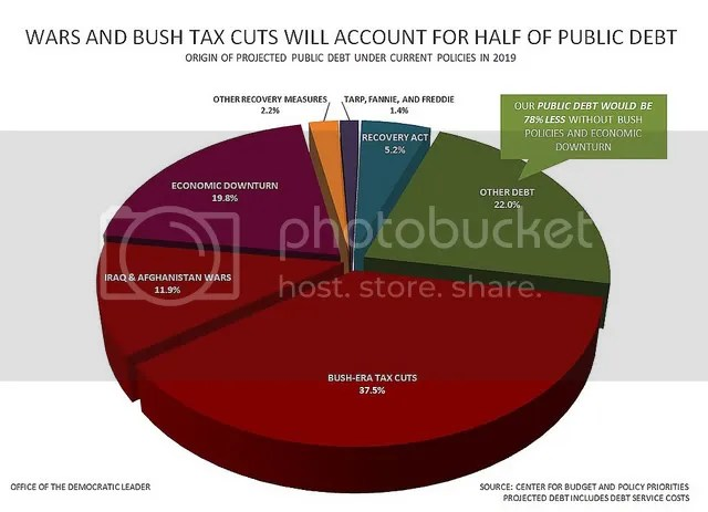 Bush's contribution to public debt