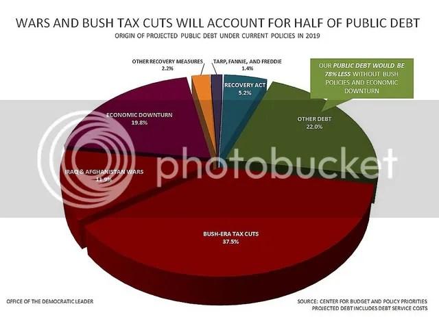 Bush's contribution to public debt
