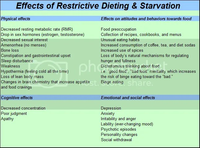 Weight Loss Meal Plans – The Effects of Restrictive ...
