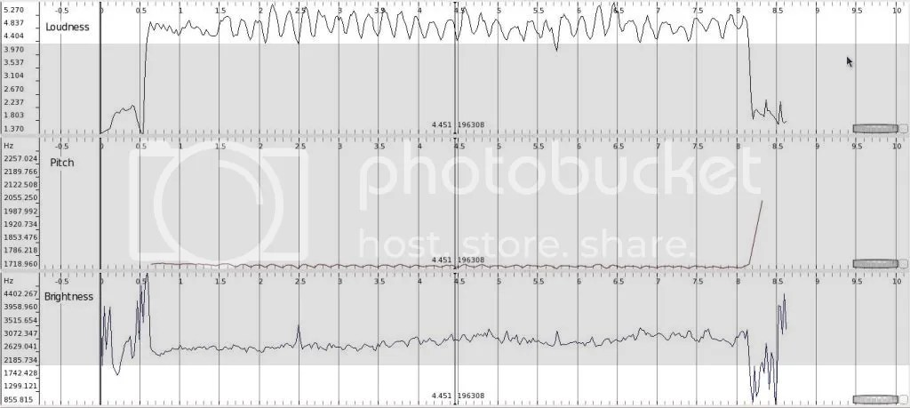 sound,freesound,spectrum,loudness,pitch,brightness,flute,vibrato,instrument,sample,graph,analyze,measure