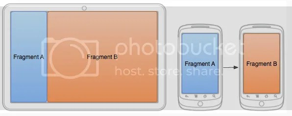 UI Fragments on a tablet vs a Phone screen