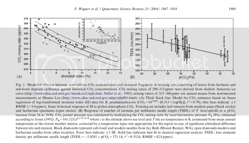 CO2: Ice Cores vs. Plant Stomata   Watts Up With That?