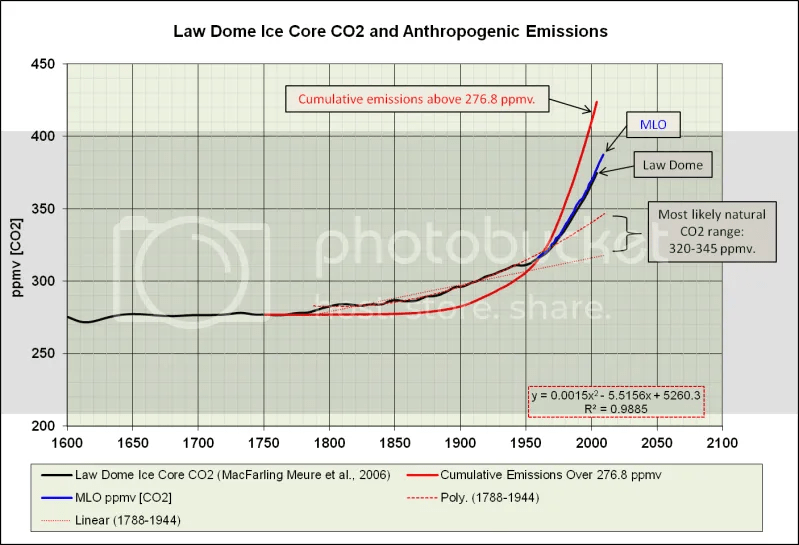 an analysis of the rise of carbon dioxide levels in the atmosphere Levels of carbon dioxide (co2), which is the primary factor underlying the  rise  in co2 emissions being partially attributed to economic growth, it was   atmosphere due to burning fossil fuels for producing the energy required for  running.