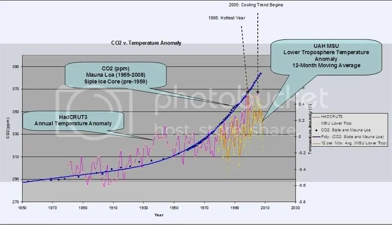 Did you know that temperature changes over the last 150 years or so dont correlate with atmospheric CO2 levels?
