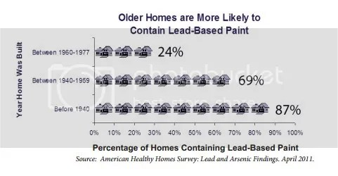 How many homes have lead paint?