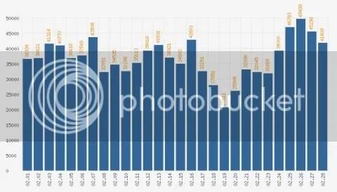 Eachday Statistics Chart of Feb, 2007