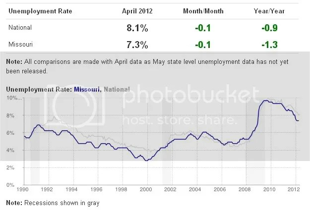 Missouri unemployment v national rate