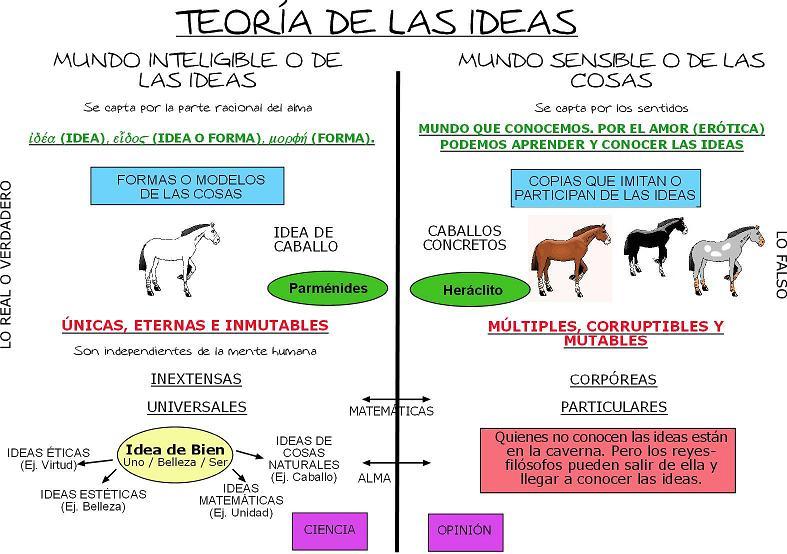Las ideas