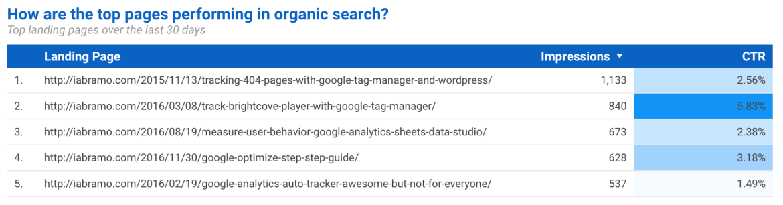 google data studio landing pages