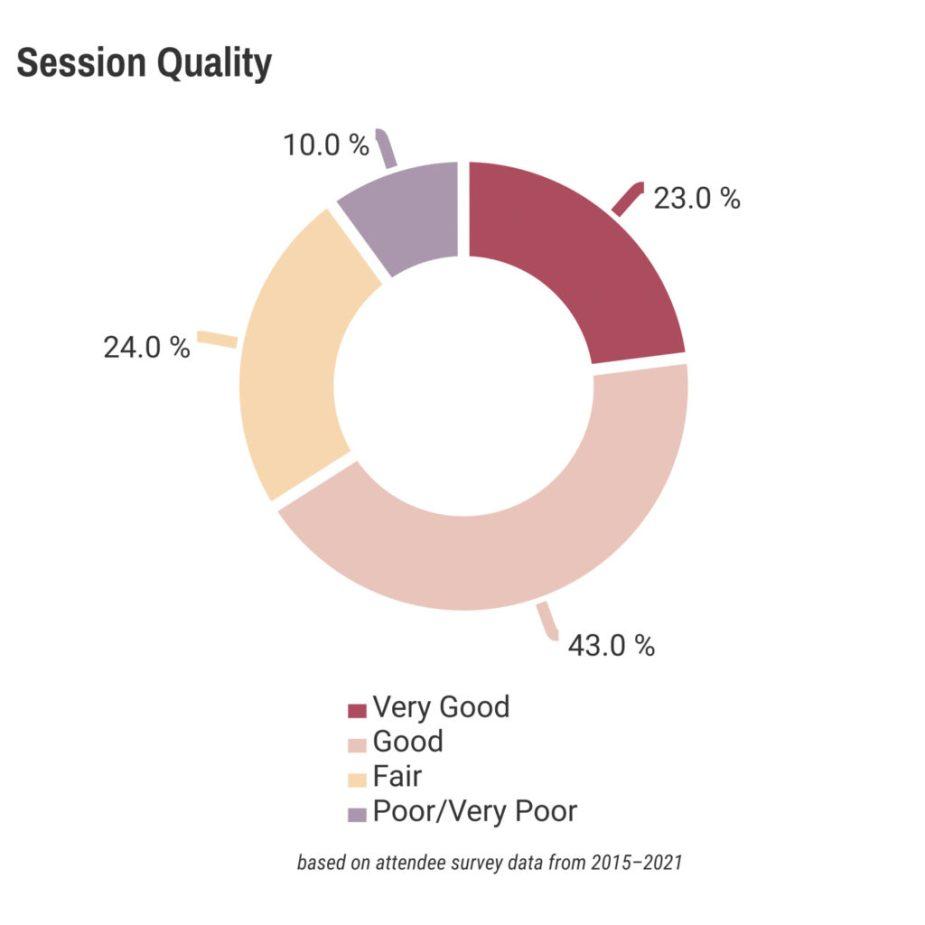 IAFOR Conferences Session Quality