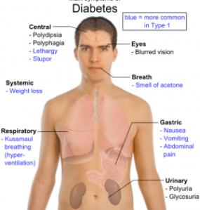 main_symptoms_of_diabetes