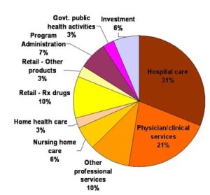 National Health Expenditures - 2007