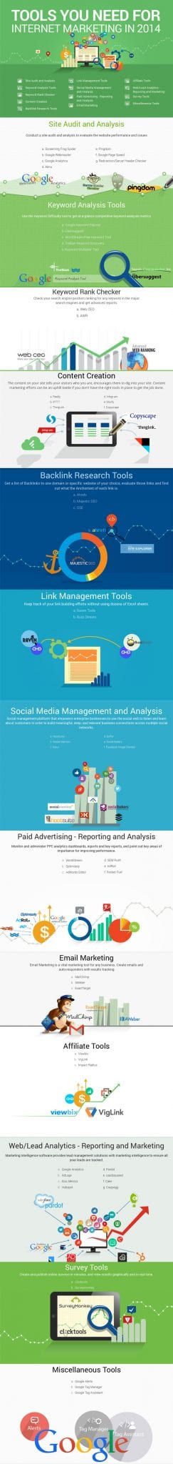 , The MUST HAVE Tools of an Internet Marketer in 2014