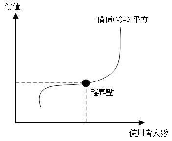 網路行銷02