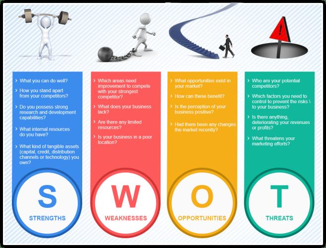 網路行銷企劃書~~企劃書理論運用篇(一)~~優、劣、機、威四大招如何運用自如