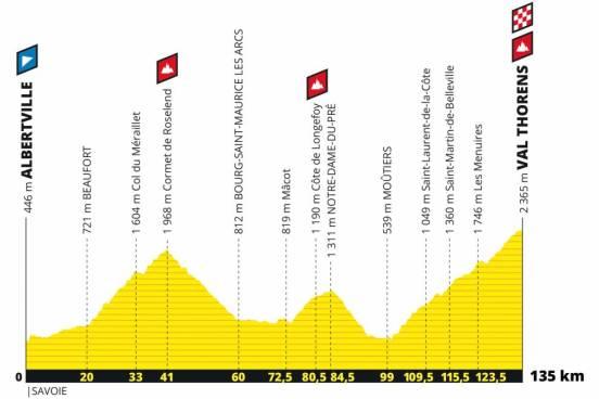 Profil der L'Etape du Tour 2019