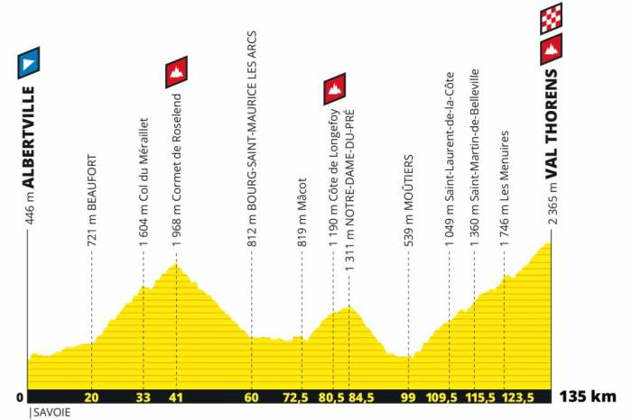 L'Etape du Tour 2019 in Albertville: Das Streckenprofil