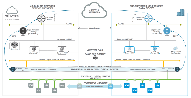 IaaS Hybrid Cloud Platforms And Services