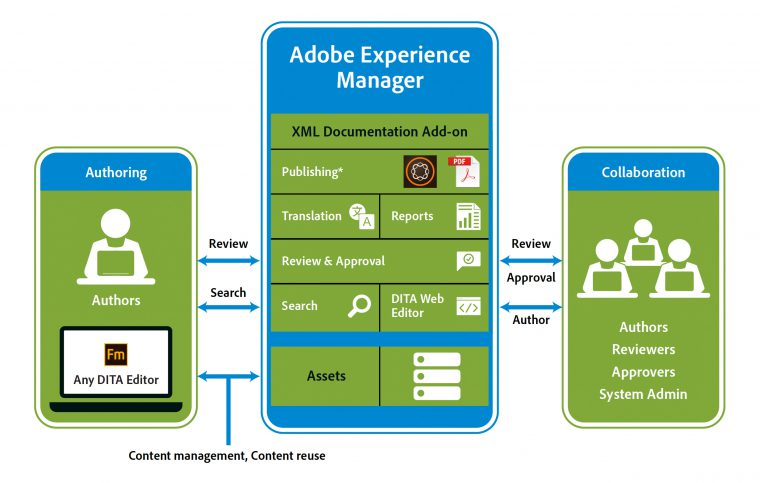 Adobe Experience Manager Cloud Managed Services