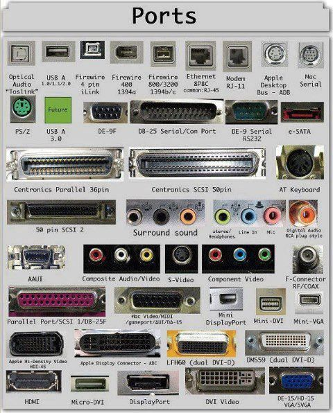 Visual Guide to Windows and Mac Computer Ports