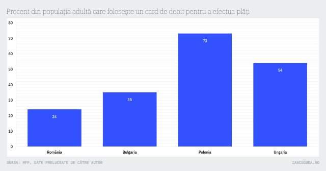 Procent din populația adultă care folosește un card de debit pentru a efectua plăți