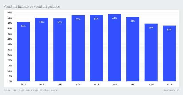 Venituri fiscale % venituri publice