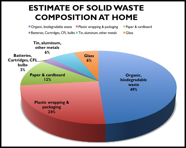 This is a rough estimate and breakdown of our household waste in terms of composition and weight (see table below).