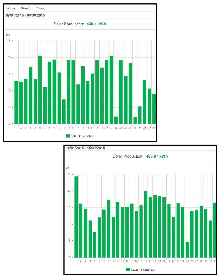 Graphs showing solar production in kWh generated at Chamilla's home in September and October 2015. Even though these were relatively wet months the system generated 430.4 kWh in September and 468.87 kWh in October.