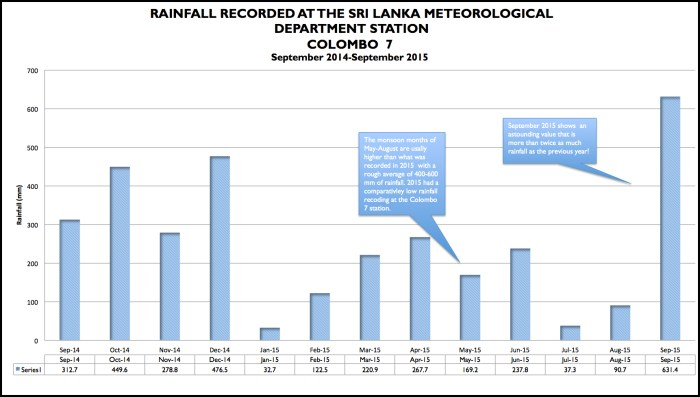 A year's worth of rainfall data derived from raw daily (un-verified) data purchased from the Sri Lanka Meteorology Department.
