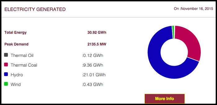 This chart shows the source of Sri Lanka's electricity on 16th November 2015. Because of the high rainfall in the catchment areas there is optimal hydroelectric production (68% of the total).
