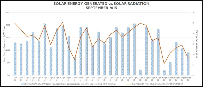 Chart showing solar energy generated vs. solar radiance as recorded by the Sri Lanka Meteorology Department. Noe that at the beginning of the month the panels were not running at their full potential. They were serviced on September and.