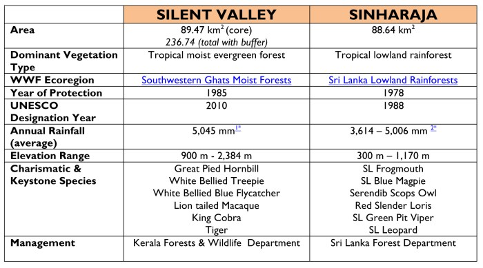 Table 1: Comparing the two protected areas.