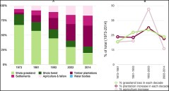 Figure 3L PLOS One article graph showing dramatic shifts in land cover.