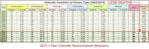 Colorado Road Mortality since Marijuana legalization