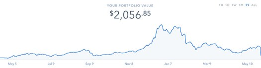 1 Year Coinbase Portfolio Value
