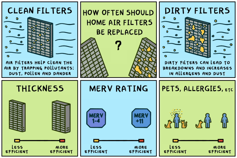 How often should home air filters be replaced? Considering all the factors IAQ comic