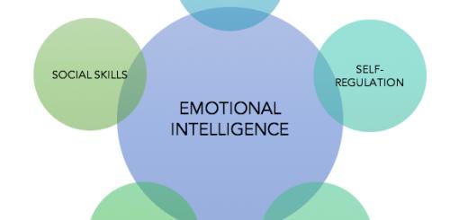 UPSC Ethics Notes: Emotional Intelligence