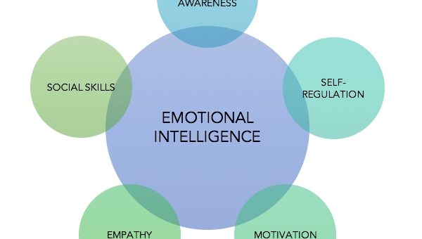 UPSC Ethics Notes: Emotional Intelligence