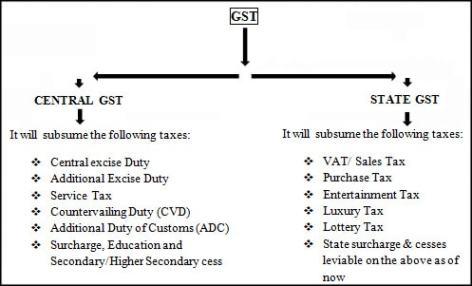 India-GST-min