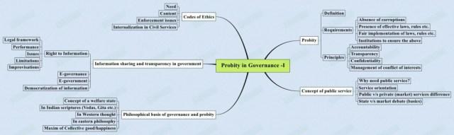 Probity-in-Governance-I-1024x305