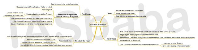 IASbaba's MINDMAP : Issue - Farmer Suicides