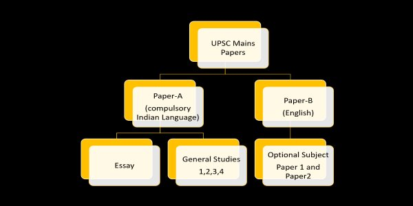 UPSC Question Paper 2019 comprised of Pape A and Paper B. It also comprised of Essay, General Studies and Optional Subject Papers
