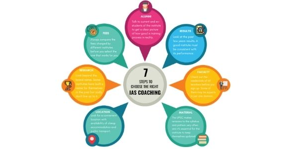 Top IAS Coaching in Bangalore. TIPS TO CHOOSE FROM THE TOP IAS COACHING. FACULTY PAST RESULTS, FEES, LOCATION,  ALUMNI, RESEARCH.