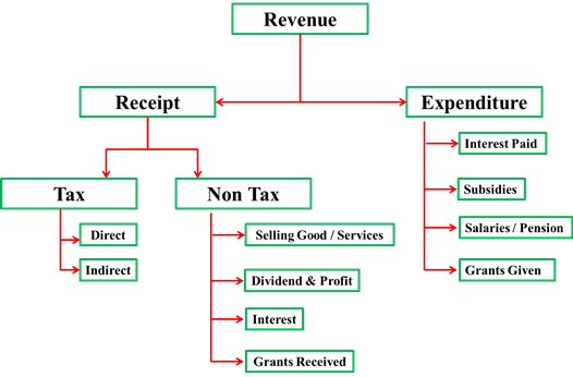 Image result for Revenue Receipts