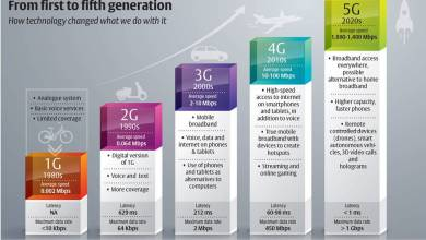 Photo of 5G in 2020: All you need to know from the exam point of View