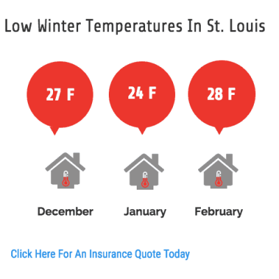 Do you ever ask yourself should I warm up my car in the winter? It is cold in St. Louis.