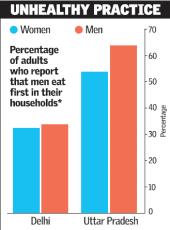 Survey_When Women eat last